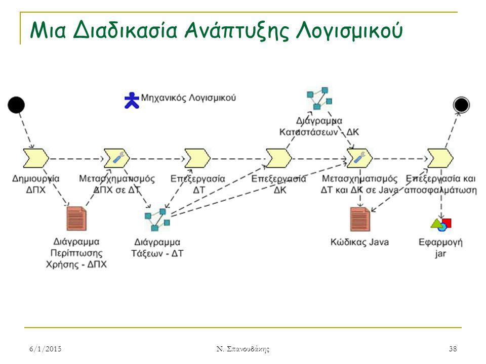 Μια Διαδικασία Ανάπτυξης Λογισμικού 6/1/2015 Ν. Σπανουδάκης 38