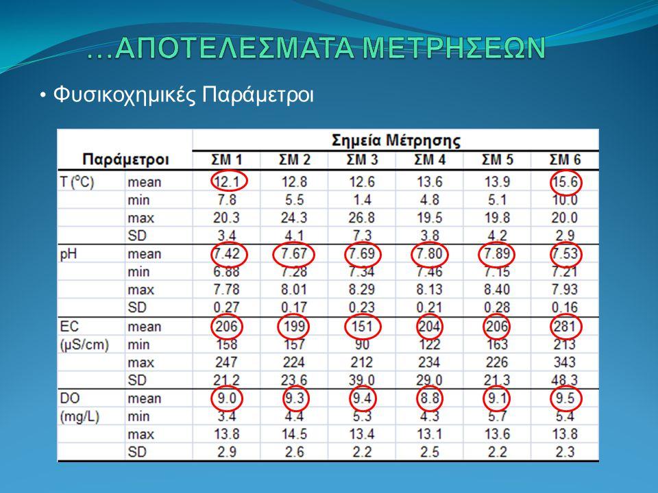 Φυσικοχημικές Παράμετροι