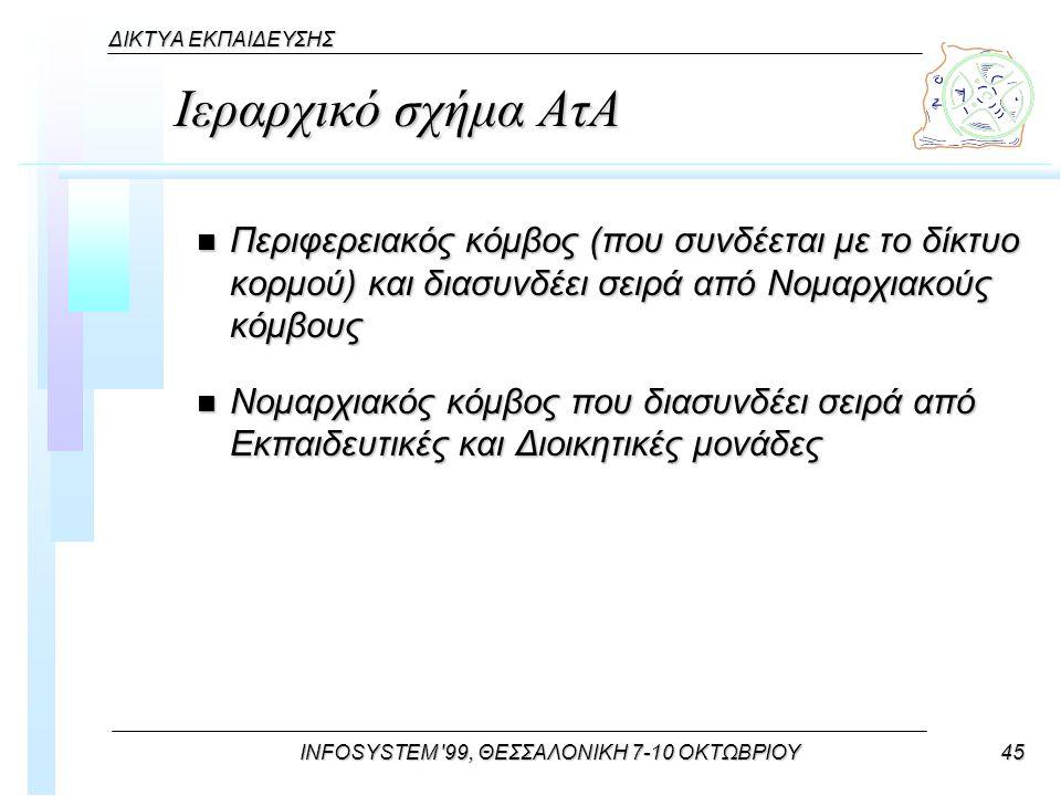 INFOSYSTEM 99, ΘΕΣΣΑΛΟΝΙΚΗ 7-10 ΟΚΤΩΒΡΙΟΥ45 ΔΙΚΤΥΑ ΕΚΠΑΙΔΕΥΣΗΣ Ιεραρχικό σχήμα ΑτΑ n Περιφερειακός κόμβος (που συνδέεται με το δίκτυο κορμού) και διασυνδέει σειρά από Νομαρχιακούς κόμβους n Νομαρχιακός κόμβος που διασυνδέει σειρά από Εκπαιδευτικές και Διοικητικές μονάδες