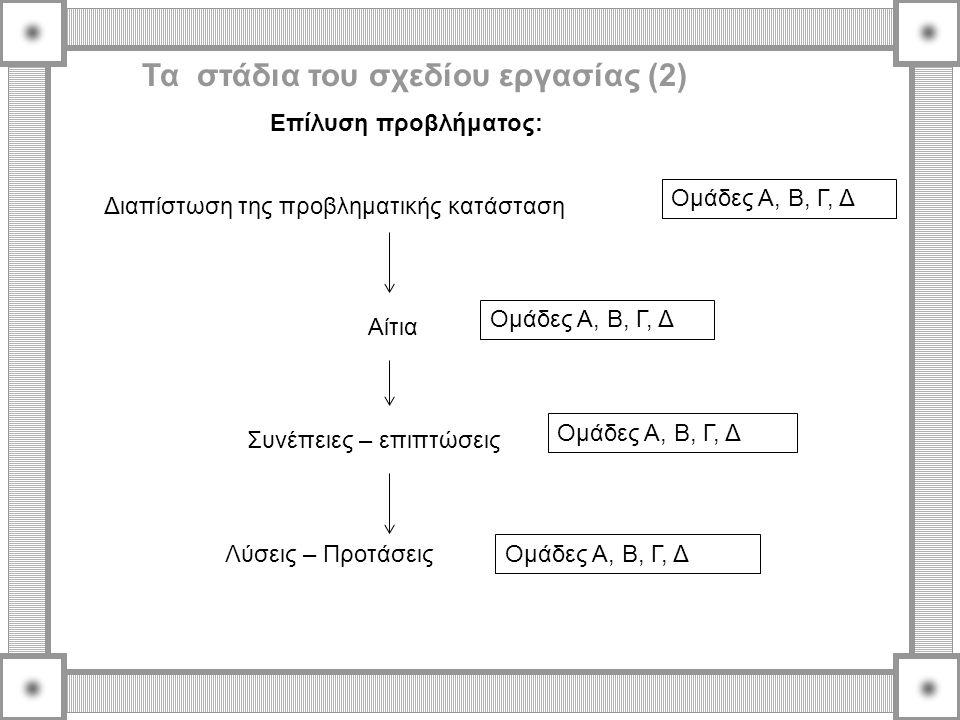 Επίλυση προβλήματος: Τα στάδια του σχεδίου εργασίας (2) Ομάδες Α, Β, Γ, Δ Αίτια Συνέπειες – επιπτώσεις Λύσεις – Προτάσεις Διαπίστωση της προβληματικής