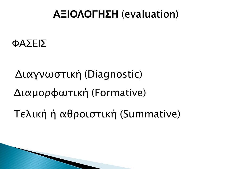 ΦΑΣΕΙΣ Διαγνωστική (Diagnostic) ΑΞΙΟΛΟΓΗΣΗ (evaluation) Διαμορφωτική (Formative) Τελική ή αθροιστική (Summatiνe)
