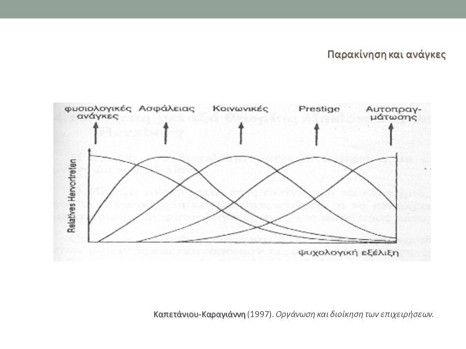 Παρακίνηση και ανάγκες Καπετάνιου-Καραγιάννη Καπετάνιου-Καραγιάννη (1997). Οργάνωση και διοίκηση των επιχειρήσεων.