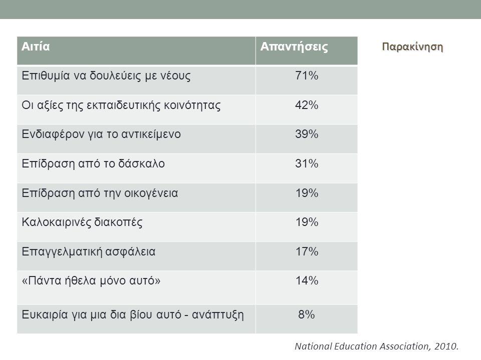 ΑιτίαΑπαντήσεις Επιθυμία να δουλεύεις με νέους71% Οι αξίες της εκπαιδευτικής κοινότητας42% Ενδιαφέρον για το αντικείμενο39% Επίδραση από το δάσκαλο31%