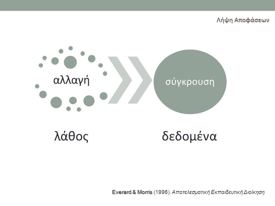 Everard & Morris Everard & Morris (1996). Αποτελεσματική Εκπαιδευτική Διοίκηση αλλαγή λάθος σύγκρουση δεδομένα Λήψη Αποφάσεων