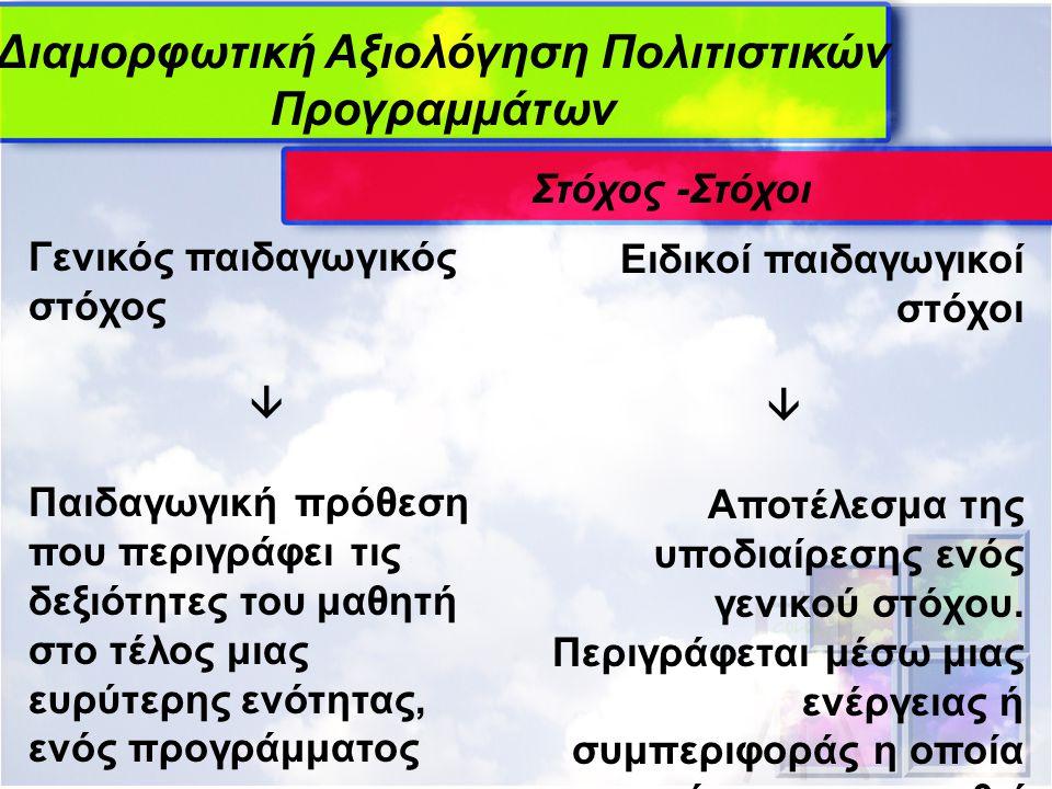 Διαμορφωτική Αξιολόγηση Πολιτιστικών Προγραμμάτων Είδη (Bloom & Krathwohl 1999) Προκαταρκτική (front-end) § Επίπεδο & Προσδοκίες συμμετεχόντων § Δυνατότητες και περιορισμοί § Στόχος– Στόχοι § Σχεδιασμός δραστηριοτήτων Συνολική/διορθωτ ική αξιολόγηση (summative/ remedial) § Αποδοτικότητα προγράμματος § Αυτοβελτίωση § Αποφυγή λαθών στο μέλλον Διαμορφωτική (formative) § Αξιολόγηση με παρατηρήσεις & κρίσεις για τις δραστηριότητε ς στην πορεία § Επανατροφοδό τηση § Βελτίωση προγράμματος Διαμορφωτική (formative) § Αξιολόγηση με παρατηρήσεις & κρίσεις για τις δραστηριότητες στην πορεία § Επανατροφοδότ ηση § Βελτίωση προγράμματος