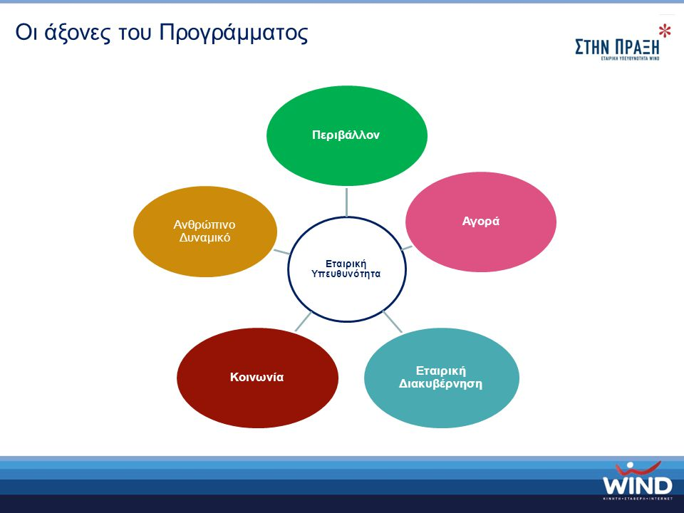 Εταιρική Υπευθυνότητα ΠεριβάλλονΑγορά Εταιρική Διακυβέρνηση Κοινωνία Ανθρώπινο Δυναμικό Οι άξονες του Προγράμματος