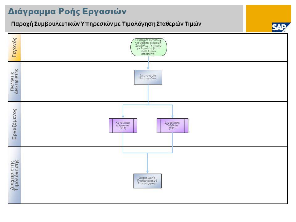 Διάγραμμα Ροής Εργασιών Παροχή Συμβουλευτικών Υπηρεσιών με Τιμολόγηση Σταθερών Τιμών Εργαζόμενος Διαχειριστής Τιμολόγησης Γεγονός Πωλήσεις Διαχειριστής Καταγραφ ή Χρόνων (211) Δημιουργία Παραγγελίας Εξυπηρέτ.Πελατών για Άμεση Παροχή Συμβολευτ.Υπηρεσ.με Τιμολόγ.βάσει Σταθ.Τιμών απαιτείται Δημιουργία Παραστατικού Τιμολόγησης Διαχείριση Ταξιδιών (191)