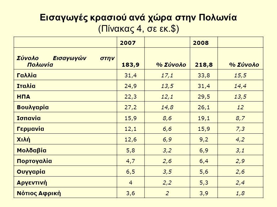 Εισαγωγές κρασιού ανά χώρα στην Πολωνία (Πίνακας 4, σε εκ.$) 2007 2008 Σύνολο Εισαγωγών στην Πολωνία183,9 % Σύνολο218,8 % Σύνολο Γαλλία31,417,133,815,5 Ιταλία24,913,531,414,4 ΗΠΑ22,312,129,513,5 Βουλγαρία27,214,826,112 Ισπανία15,98,619,18,7 Γερμανία12,16,615,97,3 Χιλή12,66,99,24,2 Μολδαβία5,83,26,93,1 Πορτογαλία4,72,66,42,9 Ουγγαρία6,53,55,62,6 Αργεντινή42,25,32,4 Νότιος Αφρική3,623,91,8