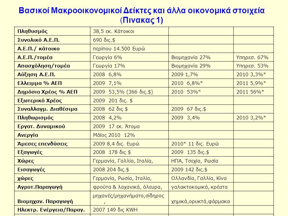 Βασικοί Μακροοικονομικοί Δείκτες και άλλα οικονομικά στοιχεία (Πινακας 1) Πληθυσμός38,5 εκ.