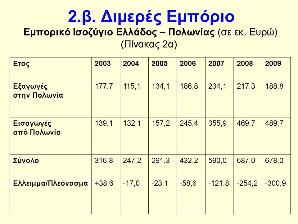 2.β. Διμερές Εμπόριο Εμπορικό Ισοζύγιο Ελλάδος – Πολωνίας (σε εκ.