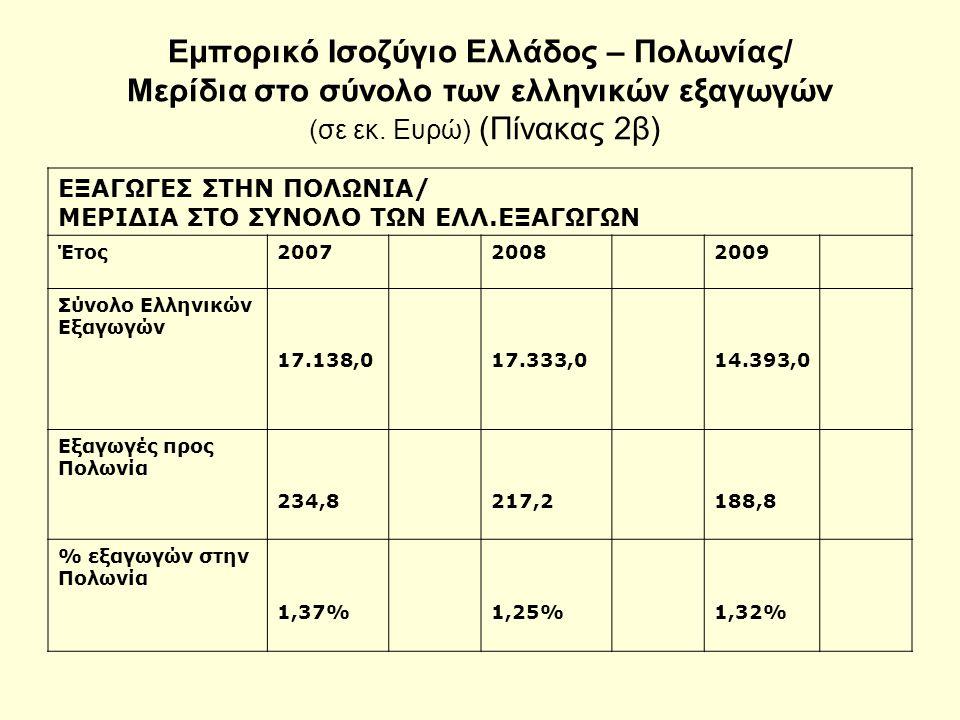 Εμπορικό Ισοζύγιο Ελλάδος – Πολωνίας/ Μερίδια στο σύνολο των ελληνικών εξαγωγών (σε εκ.