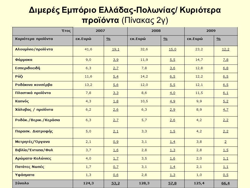 Διμερές Εμπόριο Ελλάδας-Πολωνίας/ Κυριότερα προϊόντα (Πίνακας 2γ) Έτος200720082009 Κυριότερα προϊόνταεκ.Ευρώ% % % Αλουμίνιο/προϊόντα41,619,132,615,023,212,2 Φάρμακα9,03,911,95,514,77,8 Εσπεριδοειδή6,32,77,83,612,86,8 Ρύζι11,65,414,26,512,26,5 Ροδάκινα κονσέρβα13,25,612,05,512,16,5 Πλαστικά προϊόντα7,83,38,64,011,56,1 Καπνός4,31,810,54,99,95,2 Χάλυβας / προϊόντα6,22,66,32,98,94,7 Ροδάκ./Βερικ./Κεράσια6,32,75,72,64,22,2 Παρασκ.