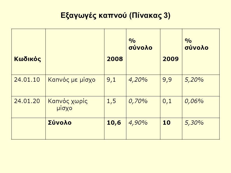 % σύνολο % σύνολο Κωδικός2008 2009 24.01.10Καπνός με μίσχο9,14,20%9,95,20% 24.01.20Καπνός χωρίς μίσχο 1,50,70%0,10,06% Σύνολο10,64,90%105,30% Εξαγωγές καπνού (Πίνακας 3)