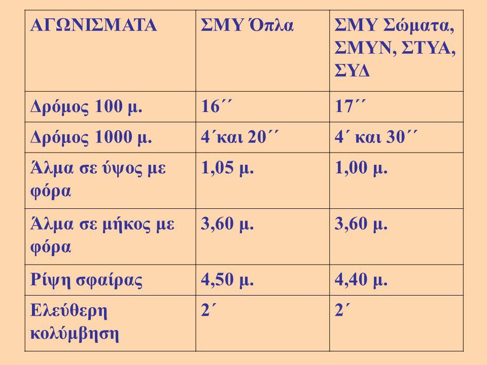 ΑΓΩΝΙΣΜΑΤΑΣΜΥ ΌπλαΣΜΥ Σώματα, ΣΜΥΝ, ΣΤΥΑ, ΣΥΔ Δρόμος 100 μ.16΄΄17΄΄ Δρόμος 1000 μ.4΄και 20΄΄4΄ και 30΄΄ Άλμα σε ύψος με φόρα 1,05 μ.1,00 μ. Άλμα σε μή