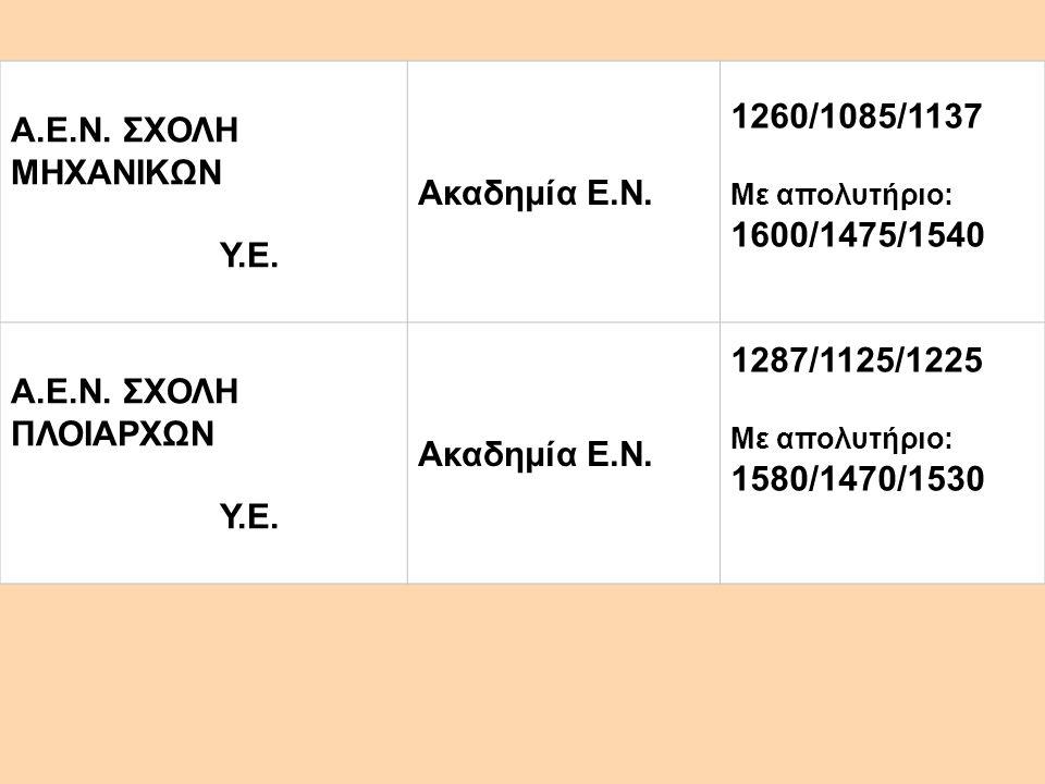 Α.Ε.Ν. ΣΧΟΛΗ ΜΗΧΑΝΙΚΩΝ Υ.Ε. Ακαδημία Ε.Ν. 1260/1085/1137 Με απολυτήριο: 1600/1475/1540 Α.Ε.Ν. ΣΧΟΛΗ ΠΛΟΙΑΡΧΩΝ Υ.Ε. Ακαδημία Ε.Ν. 1287/1125/1225 Με απο
