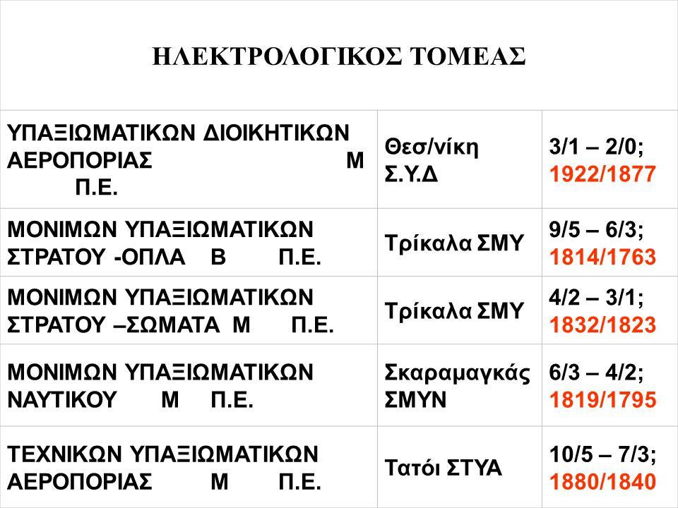 ΗΛΕΚΤΡΟΛΟΓΙΚΟΣ ΤΟΜΕΑΣ ΥΠΑΞΙΩΜΑΤΙΚΩΝ ΔΙΟΙΚΗΤΙΚΩΝ ΑΕΡΟΠΟΡΙΑΣ Μ Π.Ε. Θεσ/νίκη Σ.Υ.Δ 3/1 – 2/0; 1922/1877 ΜΟΝΙΜΩΝ ΥΠΑΞΙΩΜΑΤΙΚΩΝ ΣΤΡΑΤΟΥ -ΟΠΛΑΒΠ.Ε. Τρίκαλα