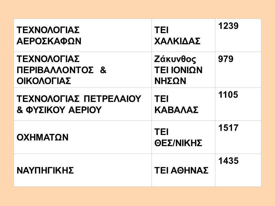 ΤΕΧΝΟΛΟΓΙΑΣ ΑΕΡΟΣΚΑΦΩΝ ΤΕΙ ΧΑΛΚΙΔΑΣ 1239 ΤΕΧΝΟΛΟΓΙΑΣ ΠΕΡΙΒΑΛΛΟΝΤΟΣ & ΟΙΚΟΛΟΓΙΑΣ Ζάκυνθος ΤΕΙ ΙΟΝΙΩΝ ΝΗΣΩΝ 979 ΤΕΧΝΟΛΟΓΙΑΣ ΠΕΤΡΕΛΑΙΟΥ & ΦΥΣΙΚΟΥ ΑΕΡΙΟΥ
