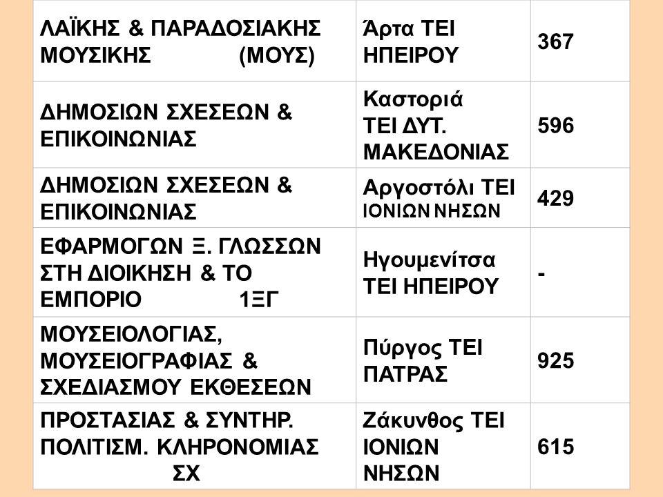 ΛΑΪΚΗΣ & ΠΑΡΑΔΟΣΙΑΚΗΣ ΜΟΥΣΙΚΗΣ(ΜΟΥΣ) Άρτα ΤΕΙ ΗΠΕΙΡΟΥ 367 ΔΗΜΟΣΙΩΝ ΣΧΕΣΕΩΝ & ΕΠΙΚΟΙΝΩΝΙΑΣ Καστοριά ΤΕΙ ΔΥΤ. ΜΑΚΕΔΟΝΙΑΣ 596 ΔΗΜΟΣΙΩΝ ΣΧΕΣΕΩΝ & ΕΠΙΚΟΙΝΩ
