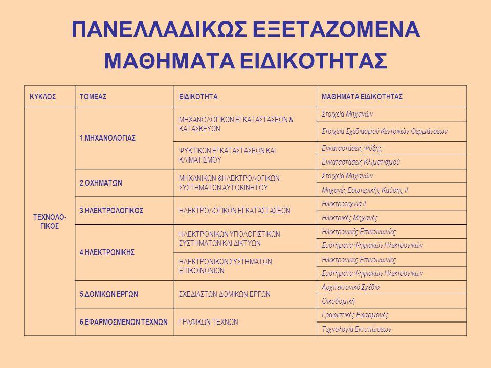 ΑΝΘΟΚΟΜΙΑΣ – ΑΡΧΙΤΕΚΤΟΝΙΚΗΣ ΤΟΠΙΟΥ Άρτα ΤΕΙ ΗΠΕΙΡΟΥ 634 ΑΡΧΙΤΕΚΤΟΝΙΚΗΣ ΤΟΠΙΟΥ Δράμα ΤΕΙ ΚΑΒΑΛΑΣ 579 ΔΑΣΟΠΟΝΙΑΣ & ΔΙΑΧΕΙΡΙΣΗΣ ΦΥΣΙΚΟΥ ΠΕΡΙΒΑΛΛΟΝΤΟΣ Δράμα ΤΕΙ ΚΑΒΑΛΑΣ 556 ΔΑΣΟΠΟΝΙΑΣ & ΔΙΑΧΕΙΡΙΣΗΣ ΦΥΣΙΚΟΥ ΠΕΡΙΒΑΛΛΟΝΤΟΣ Καρπενήσι ΤΕΙ ΛΑΜΙΑΣ 456 ΔΑΣΟΠΟΝΙΑΣ & ΔΙΑΧΕΙΡΙΣΗΣ ΦΥΣΙΚΟΥ ΠΕΡΙΒΑΛΛΟΝΤΟΣ Καρδίτσα ΤΕΙ ΛΑΡΙΣΑΣ 625 ΥΔΑΤΟΚΑΛΛΙΕΡΓΕΙΩΝ ΚΑΙ ΑΛΙΕΥΤΙΚΗΣ ΔΙΑΧΕΙΡΙΣΗΣ ΤΕΙ ΜΕΣΟΛΟΓΓΙ ΟΥ 395