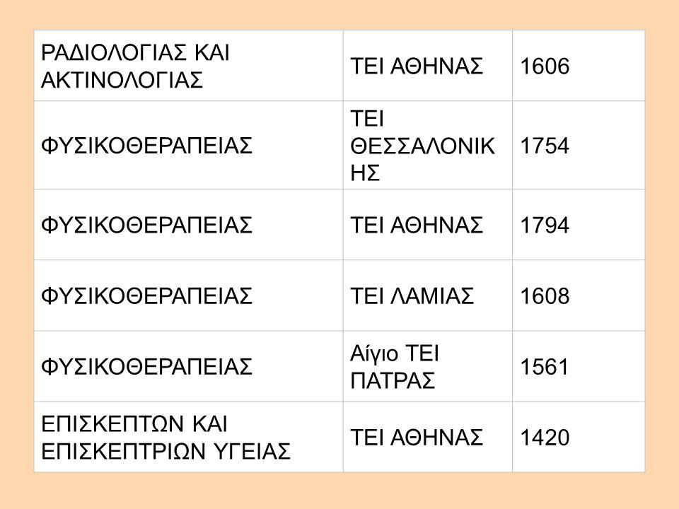 ΡΑΔΙΟΛΟΓΙΑΣ ΚΑΙ ΑΚΤΙΝΟΛΟΓΙΑΣ ΤΕΙ ΑΘΗΝΑΣ1606 ΦΥΣΙΚΟΘΕΡΑΠΕΙΑΣ ΤΕΙ ΘΕΣΣΑΛΟΝΙΚ ΗΣ 1754 ΦΥΣΙΚΟΘΕΡΑΠΕΙΑΣΤΕΙ ΑΘΗΝΑΣ1794 ΦΥΣΙΚΟΘΕΡΑΠΕΙΑΣΤΕΙ ΛΑΜΙΑΣ1608 ΦΥΣΙΚΟΘ
