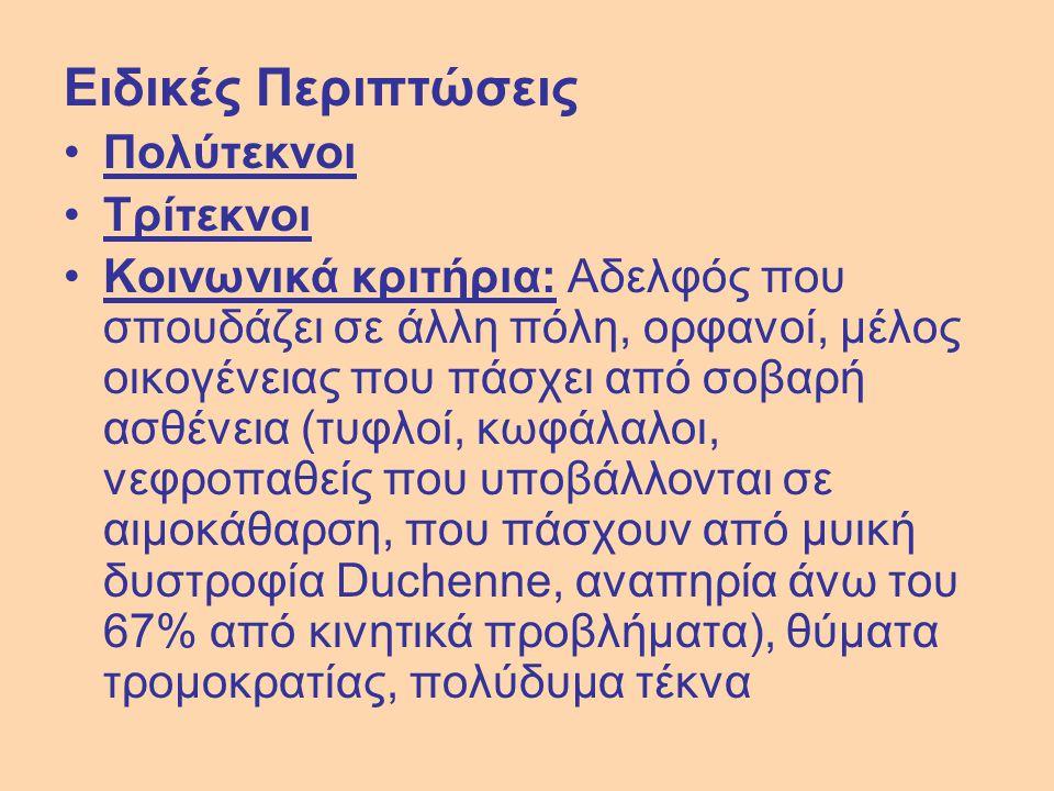 ΛΟΓΟΘΕΡΑΠΕΙΑΣ Ιωάννινα ΤΕΙ ΗΠΕΙΡΟΥ 1422 ΛΟΓΟΘΕΡΑΠΕΙΑΣΤΕΙ ΠΑΤΡΑΣ1592 ΛΟΓΟΘΕΡΑΠΕΙΑΣ ΤΕΙ ΚΑΛΑΜΑΤΑΣ 1384 ΜΑΙΕΥΤΙΚΗΣΤΕΙ ΑΘΗΝΑΣ1703 ΜΑΙΕΥΤΙΚΗΣ ΤΕΙ ΘΕΣ/ΝΙΚΗΣ 1750 ΜΑΙΕΥΤΙΚΗΣ Κοζάνη ΤΕΙ ΔΥΤ.