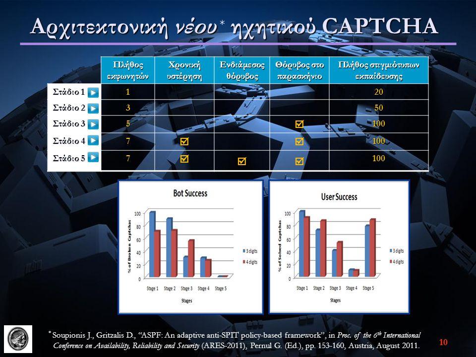 9 Σύγκριση διαθέσιμων λύσεων ηχητικών CAPTCHA Ηχητικό CAPTCHA Χαρακτηριστικά GoogleMSNRecaptchaeBay Secure image captcha Mp3Captcha Captchas. net boke