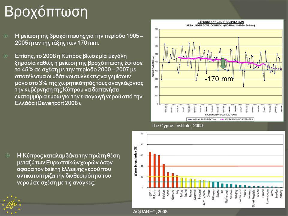-170 mm Βροχόπτωση  Η μείωση της βροχόπτωσης για την περίοδο 1905 – 2005 ήταν της τάξης των 170 mm.  Επίσης, το 2008 η Κύπρος βίωσε μία μεγάλη ξηρασ