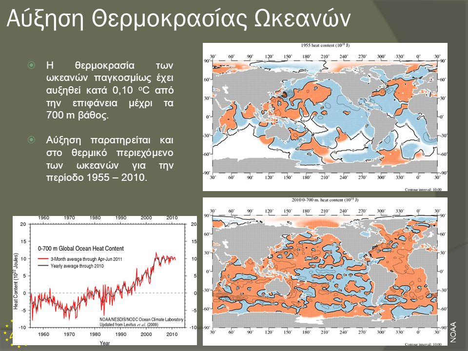 Αύξηση Θερμοκρασίας Ωκεανών  Η θερμοκρασία των ωκεανών παγκοσμίως έχει αυξηθεί κατά 0,10 o C από την επιφάνεια μέχρι τα 700 m βάθος.  Αύξηση παρατηρ