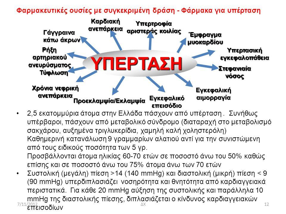 7/11/2012ΔΧ12 Φαρμακευτικές ουσίες με συγκεκριμένη δράση - Φάρμακα για υπέρταση 2,5 εκατομμύρια άτομα στην Ελλάδα πάσχουν από υπέρταση. Συνήθως υπέρβα