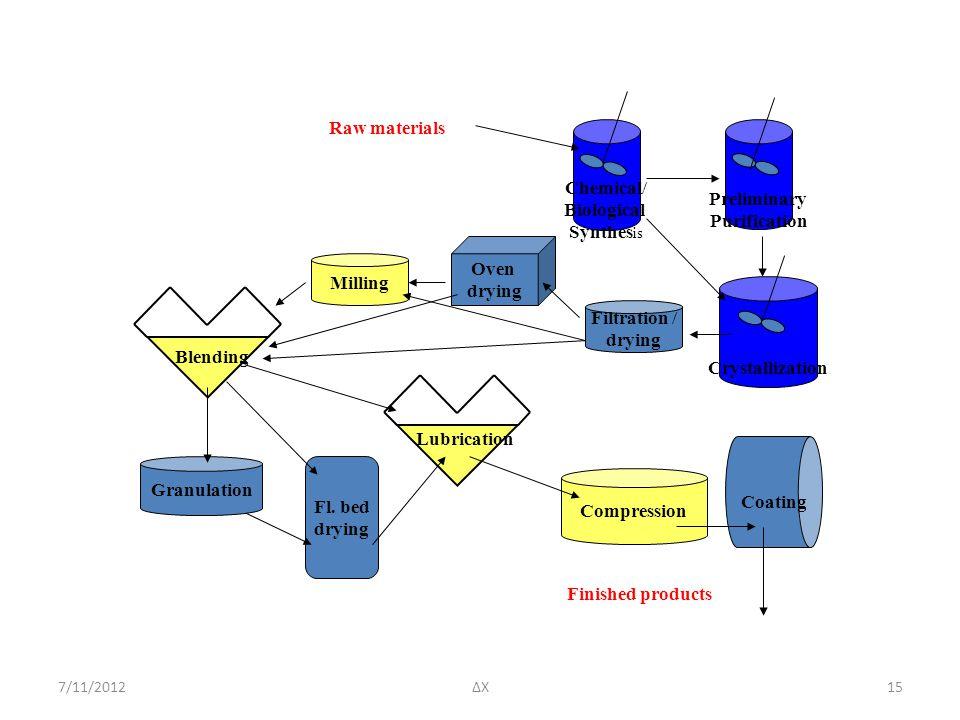 7/11/2012ΔΧ15 Chemical/ Biological Synthes is Preliminary Purification Crystallization Filtration / drying Oven drying Fl. bed drying Blending Granula