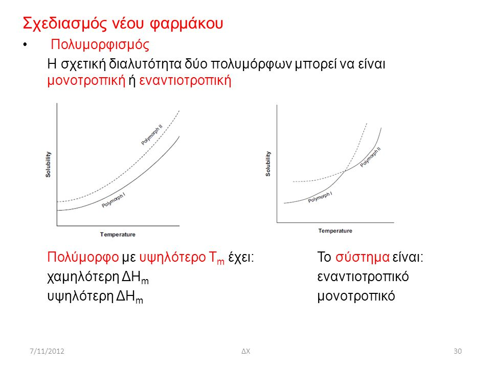 7/11/2012ΔΧ30 Σχεδιασμός νέου φαρμάκου Πολυμορφισμός Η σχετική διαλυτότητα δύο πολυμόρφων μπορεί να είναι μονοτροπική ή εναντιοτροπική Πολύμορφο με υψ