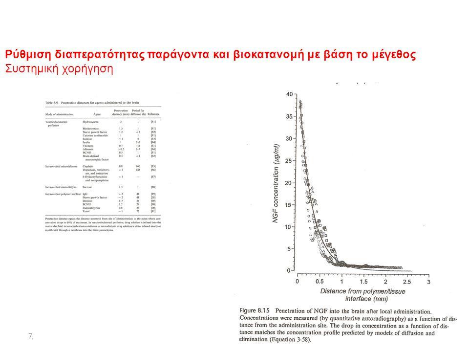 7/11/2012ΔΧ72/56 Ρύθμιση διαπερατότητας παράγοντα και βιοκατανομή με βάση το μέγεθος Συστημική χορήγηση