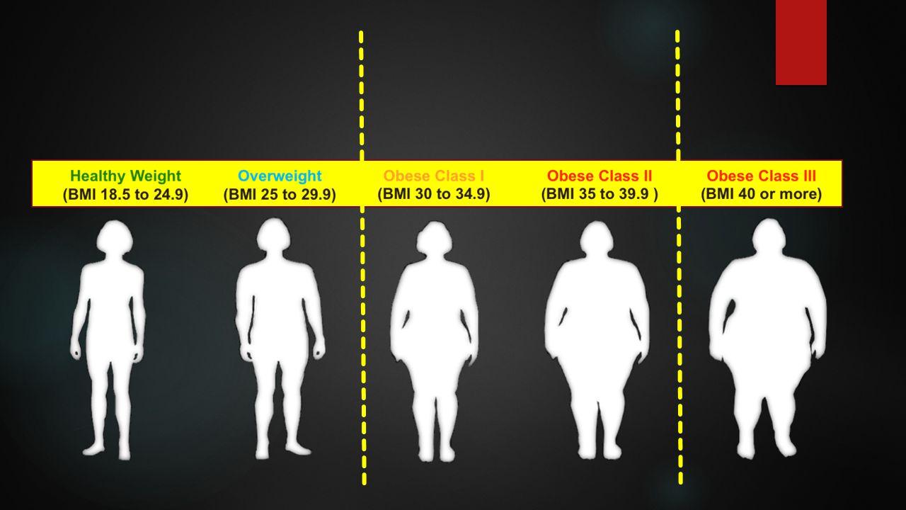 χρόνιο νόσημα πολυπαραγοντικό και χρόνιο νόσημα  Η παχυσαρκία θεωρείται πολυπαραγοντικό και χρόνιο νόσημα.