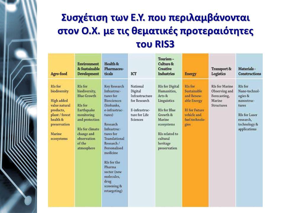 Συσχέτιση των Ε.Υ. που περιλαμβάνονται στον Ο.Χ. με τις θεματικές προτεραιότητες του RIS3