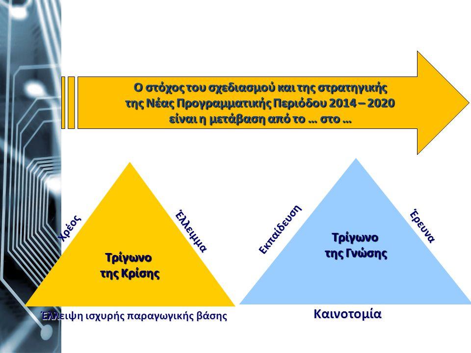 Ο στόχος του σχεδιασμού και της στρατηγικής της Νέας Προγραμματικής Περιόδου 2014 – 2020 είναι η μετάβαση από το … στο … Τρίγωνο της Κρίσης Τρίγωνο τη