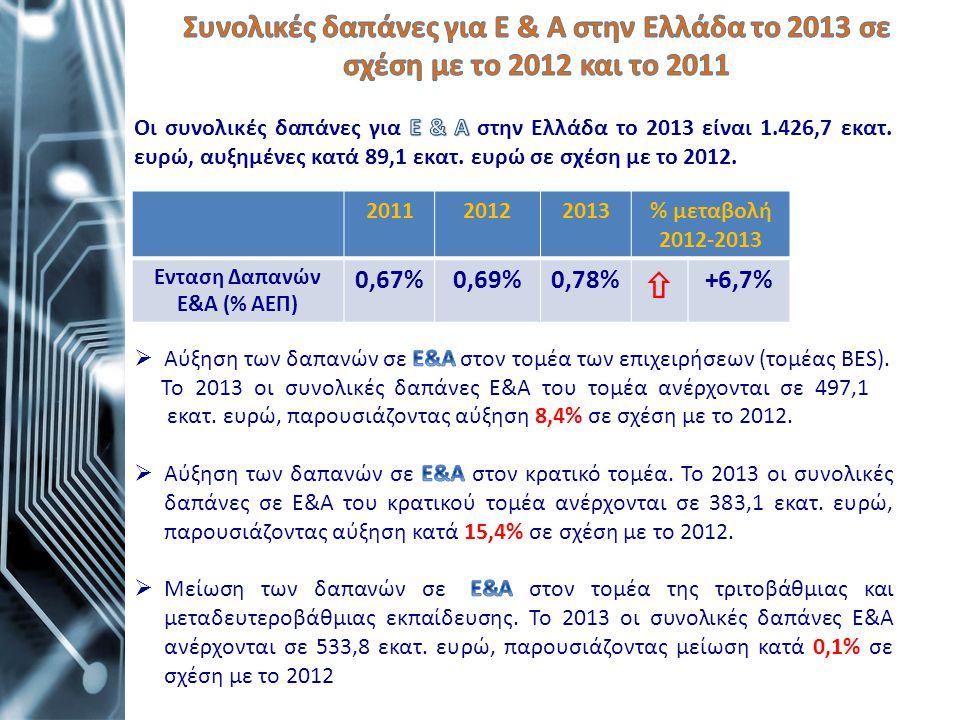 201120122013% μεταβολή 2012-2013 Ενταση Δαπανών Ε&Α (% ΑΕΠ) 0,67%0,69%0,78%  +6,7%