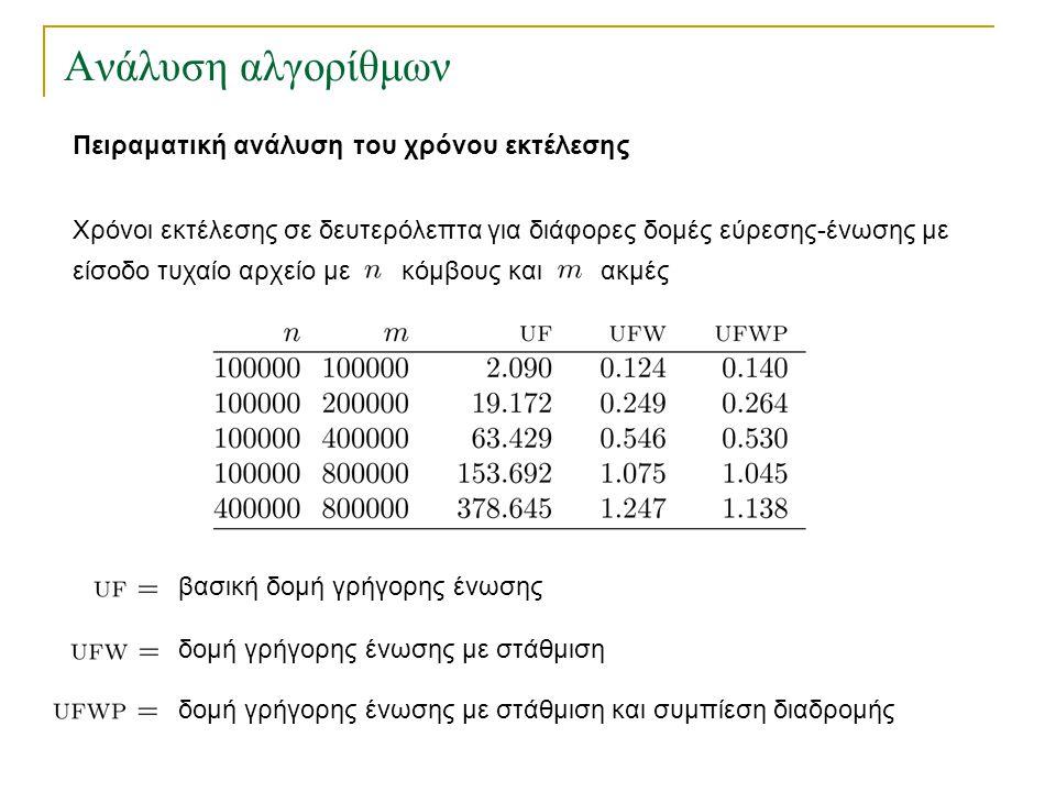 Ανάλυση αλγορίθμων Πειραματική ανάλυση του χρόνου εκτέλεσης Χρόνοι εκτέλεσης σε δευτερόλεπτα για διάφορες δομές εύρεσης-ένωσης με είσοδο τυχαίο αρχείο