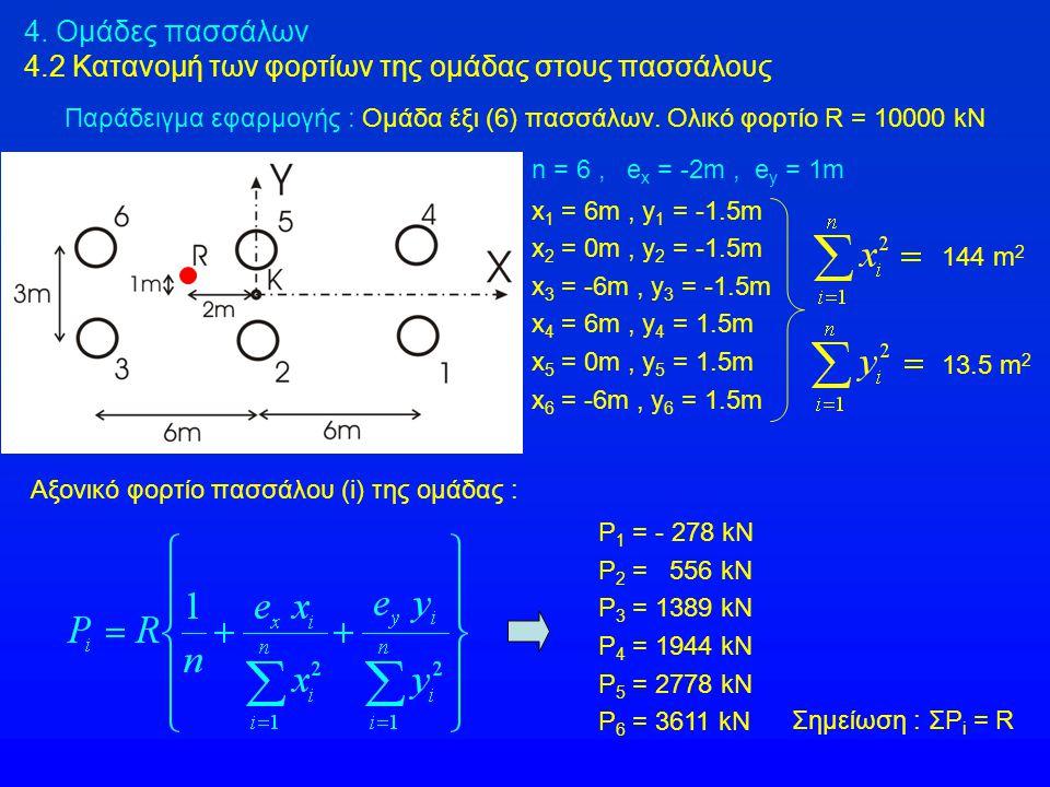 4. Ομάδες πασσάλων 4.2 Κατανομή των φορτίων της ομάδας στους πασσάλους Παράδειγμα εφαρμογής : Ομάδα έξι (6) πασσάλων. Ολικό φορτίο R = 10000 kN n = 6,