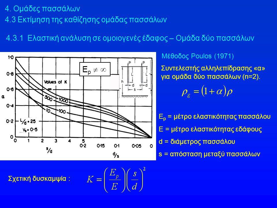 4. Ομάδες πασσάλων 4.3 Εκτίμηση της καθίζησης ομάδας πασσάλων Συντελεστής αλληλεπίδρασης «α» για ομάδα δύο πασσάλων (n=2). E p = μέτρο ελαστικότητας π