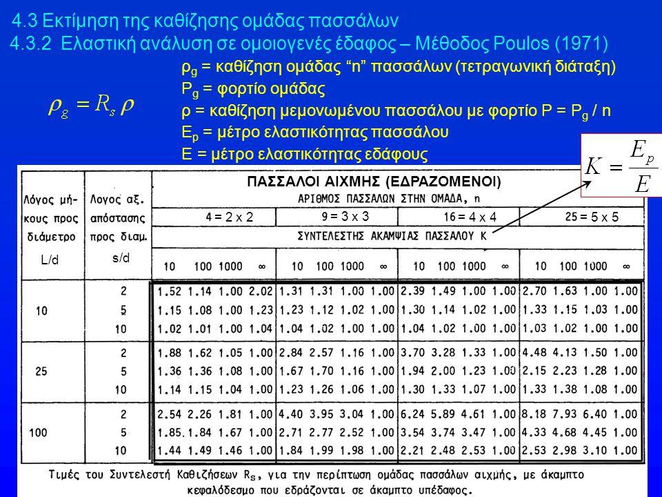 """4.3 Εκτίμηση της καθίζησης ομάδας πασσάλων 4.3.2 Ελαστική ανάλυση σε ομοιογενές έδαφος – Μέθοδος Poulos (1971) ρ g = καθίζηση ομάδας """"n"""" πασσάλων (τετ"""