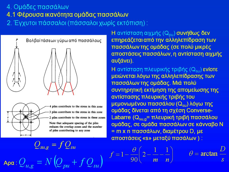 4.3 Εκτίμηση της καθίζησης ομάδας πασσάλων 4.3.2 Ελαστική ανάλυση σε ομοιογενές έδαφος – Μέθοδος Poulos (1971) ρ g = καθίζηση ομάδας n πασσάλων (τετραγωνική διάταξη) P g = φορτίο ομάδας ρ = καθίζηση μεμονωμένου πασσάλου με φορτίο Ρ = P g / n Ε p = μέτρο ελαστικότητας πασσάλου Ε = μέτρο ελαστικότητας εδάφους ΠΑΣΣΑΛΟΙ ΑΙΧΜΗΣ (ΕΔΡΑΖΟΜΕΝΟΙ) = 2 x 2 = 3 x 3 = 4 x 4= 5 x 5 L/d s/d