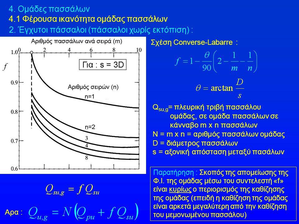 4.3 Εκτίμηση της καθίζησης ομάδας πασσάλων 4.3.2 Ελαστική ανάλυση σε ομοιογενές έδαφος – Μέθοδος Poulos (1971) ρ g = καθίζηση ομάδας n πασσάλων P g = φορτίο ομάδας ρ = καθίζηση μεμονωμένου πασσάλου με φορτίο Ρ = P g / n Τιμές του συντελεστή R s (n) για ομάδες πασσάλων (σε τετραγωνική διάταξη) αριθμού n διαφορετικού από n = 4, 9, 16, 25 : επειδή ο συντελεστής R s μεταβάλλεται περίπου γραμμικά με την τετραγωνική ρίζα του αριθμού n των πασσάλων