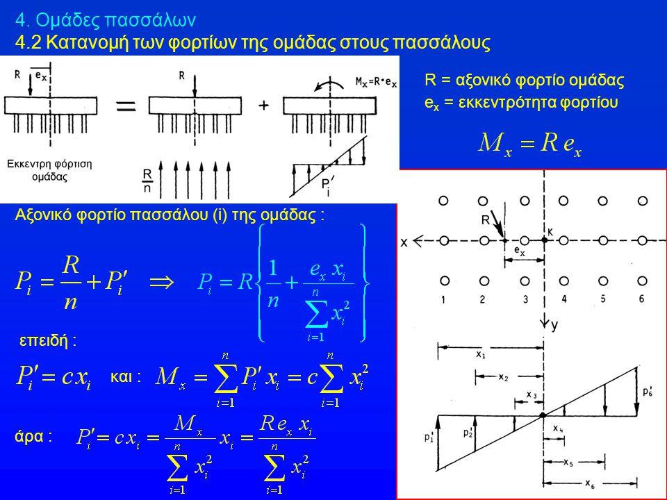 4.3 Εκτίμηση της καθίζησης ομάδας πασσάλων 4.3.3 Μοντέλο Terzaghi Η άμεση καθίζηση ομάδας πασσάλων σε αργιλικά εδάφη μπορεί να υπολογισθεί και με χρήση της μεθόδου Janbu, Bjerrum & Kjaersli (που παρουσιάσθηκε στο κεφάλαιο των καθιζήσεων πεδίλων σε αργιλικά εδάφη) : Δq = q – q o = q – γ D μ 1 = συντελεστής πάχους (Η) συμπιεστής στρώσης ΠΡΟΣΟΧΗ : D είναι τα 2/3 του μήκους των πασσάλων της ομάδας Τιμές του μ 1 κατά Christian & Carrier (1978)