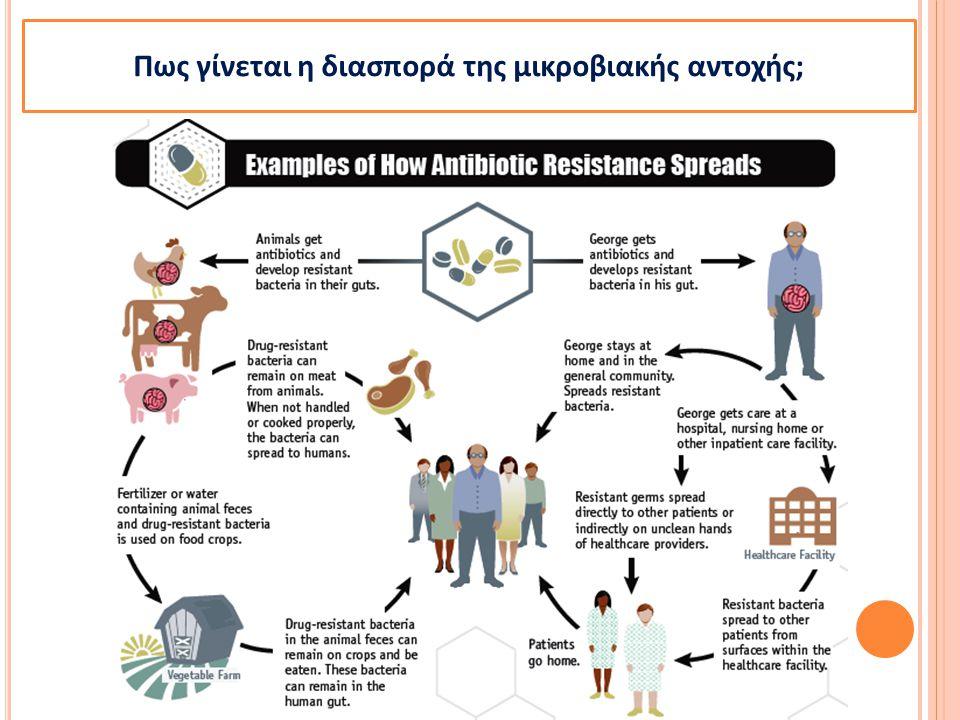 5 Πως γίνεται η διασπορά της μικροβιακής αντοχής;
