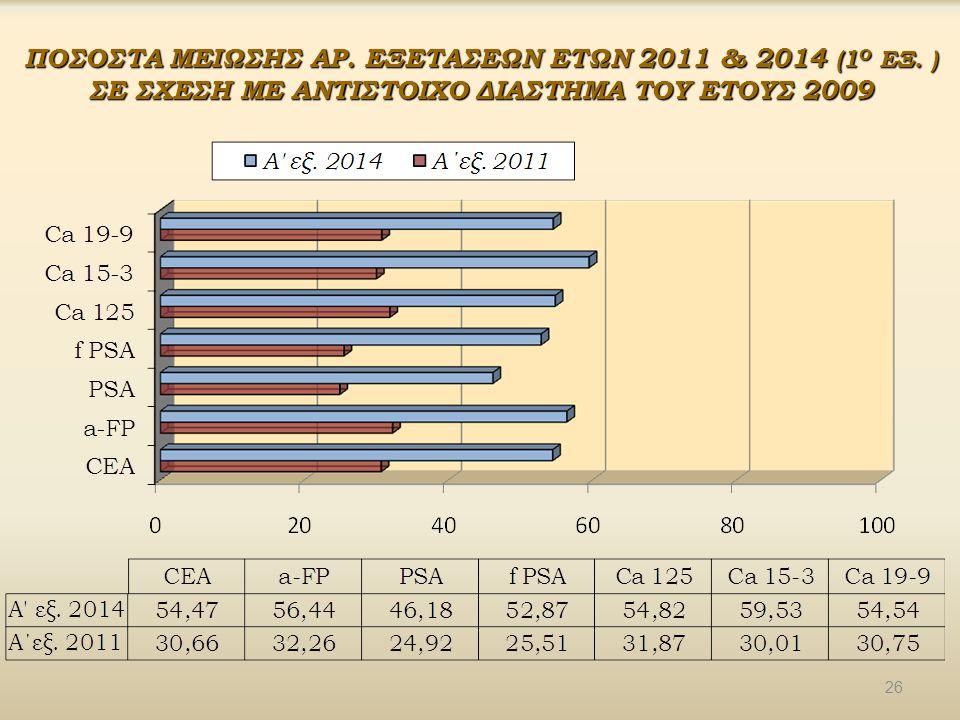 ΠΟΣΟΣΤΑ ΜΕΙΩΣΗΣ ΑΡ. ΕΞΕΤΑΣΕΩΝ ΕΤΩΝ 2011 & 2014 (1 Ο ΕΞ. ) ΣΕ ΣΧΕΣΗ ΜΕ ΑΝΤΙΣΤΟΙΧΟ ΔΙΑΣΤΗΜΑ ΤΟΥ ΕΤΟΥΣ 2009 26