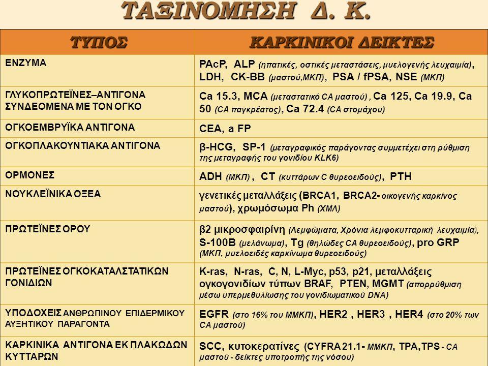 Δ.ΚΧΗΜΙΚΗ ΣΥΣΤΑΣΗ AFP (α-fetoprotein) Γλυκοπρωτεΐνη ΜΒ ~ 70000da (φυσικοχημικές ιδιότητες παρόμοιες με της λευκωματίνης) Ca 125 (Cancer Antigen 125) Γλυκοπρωτεΐνη (βλεννίνη) ΜΒ ~200000da Ca 15-3 (Cancer Antigen 15-3) Βλεννώδης γλυκοπρωτεΐνη ΜΒ ~250000da (προϊόν του γονιδίου MUC-1) Ca 19-9 (Cancer Antigen 19-9) Γλυκοπρωτεΐνη ΜΒ ~400000da [σχετίζεται με τα αντιγόνα της ομάδας αίματος κατά Lewis (φαινότυποι Le a-b+, Le a+b- )] CEA (Carcinoembrionic Antigen) Γλυκοπρωτεΐνη ΜΒ ~200000da HCG (β-πολυπεπτιδική υποομάδα) Σιαλογλυκοπρωτεΐνη ΜΒ ~24000da (στην ίδια κατηγορία με FSH,LH, TSH, κοινή η α-υποομάδα, η β καθορίζει την ανοσολογική ειδικότητα) PSA (Prostatic Specific Antigen) Γλυκοπρωτεΐνη ΜΒ ~34000da (ένζυμο που κωδικοποιείται από ανθρώπινο καλλικρεϊνικό γονίδιο-hK2-hK3 ), πρωτεάση της σερίνης.