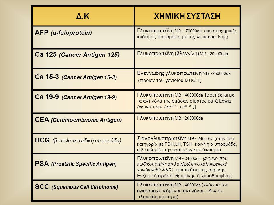 Δ.ΚΧΗΜΙΚΗ ΣΥΣΤΑΣΗ AFP (α-fetoprotein) Γλυκοπρωτεΐνη ΜΒ ~ 70000da (φυσικοχημικές ιδιότητες παρόμοιες με της λευκωματίνης) Ca 125 (Cancer Antigen 125) Γ