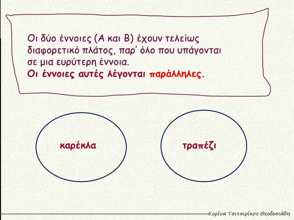 Οι δύο έννοιες (Α και Β) έχουν τελείως διαφορετικό πλάτος, παρ' όλο που υπάγονται σε μια ευρύτερη έννοια.
