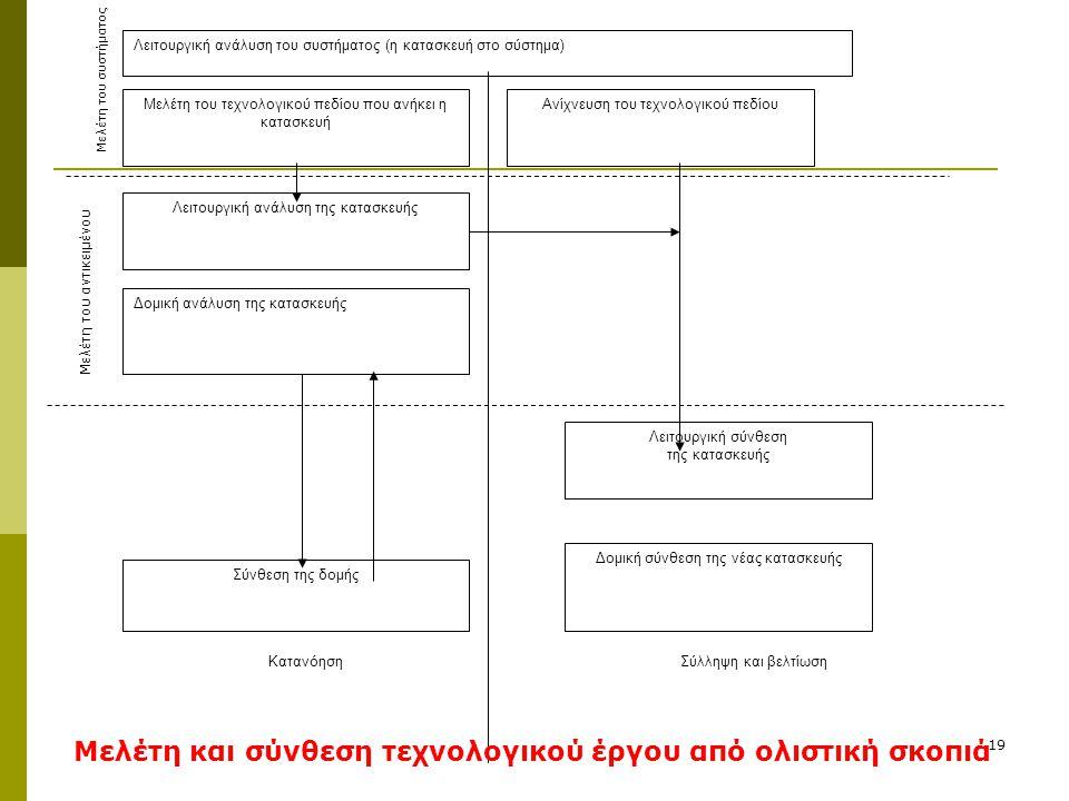 19 Λειτουργική ανάλυση του συστήματος (η κατασκευή στο σύστημα) Μελέτη του τεχνολογικού πεδίου που ανήκει η κατασκευή Ανίχνευση του τεχνολογικού πεδίο