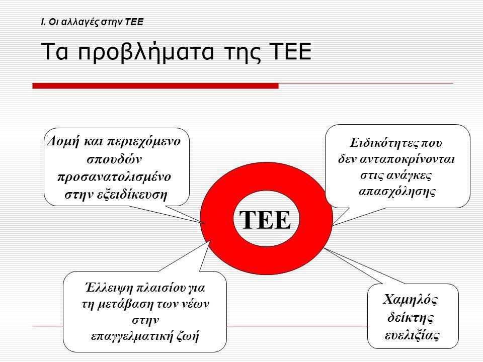 5 Τα προβλήματα της ΤΕΕ Ειδικότητες που δεν ανταποκρίνονται στις ανάγκες απασχόλησης ΤΕΕ Δομή και περιεχόμενο σπουδών προσανατολισμένο στην εξειδίκευσ